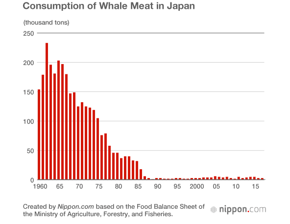 Graph showing consumption of whale meat